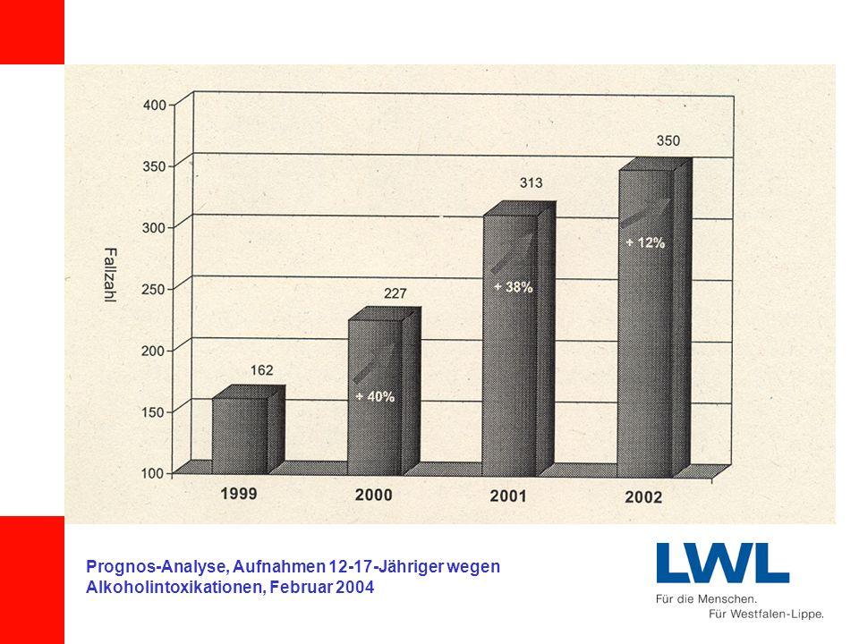 Prognos-Analyse, Aufnahmen 12-17-Jähriger wegen Alkoholintoxikationen, Februar 2004