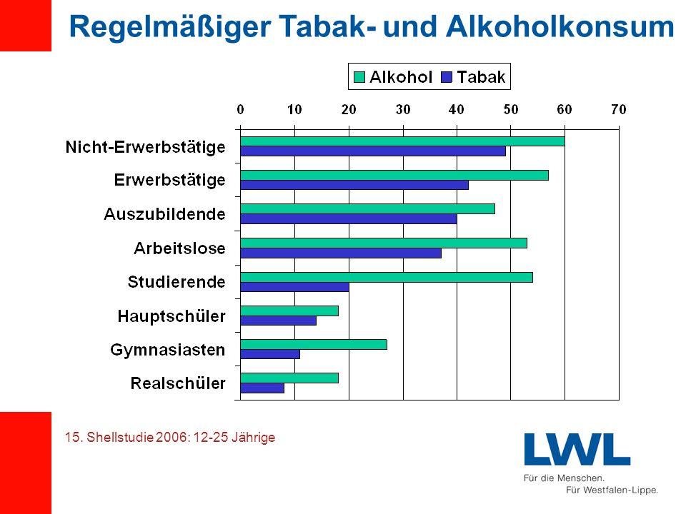 Regelmäßiger Tabak- und Alkoholkonsum 15. Shellstudie 2006: 12-25 Jährige