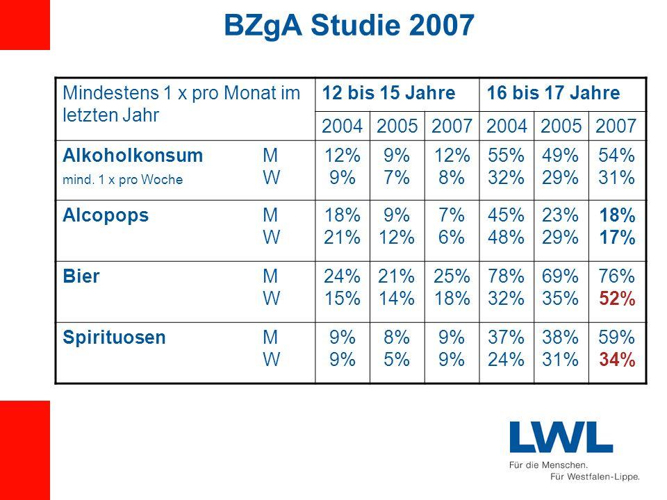 BZgA Studie 2007 Mindestens 1 x pro Monat im letzten Jahr 12 bis 15 Jahre16 bis 17 Jahre 200420052007200420052007 Alkoholkonsum M mind. 1 x pro Woche