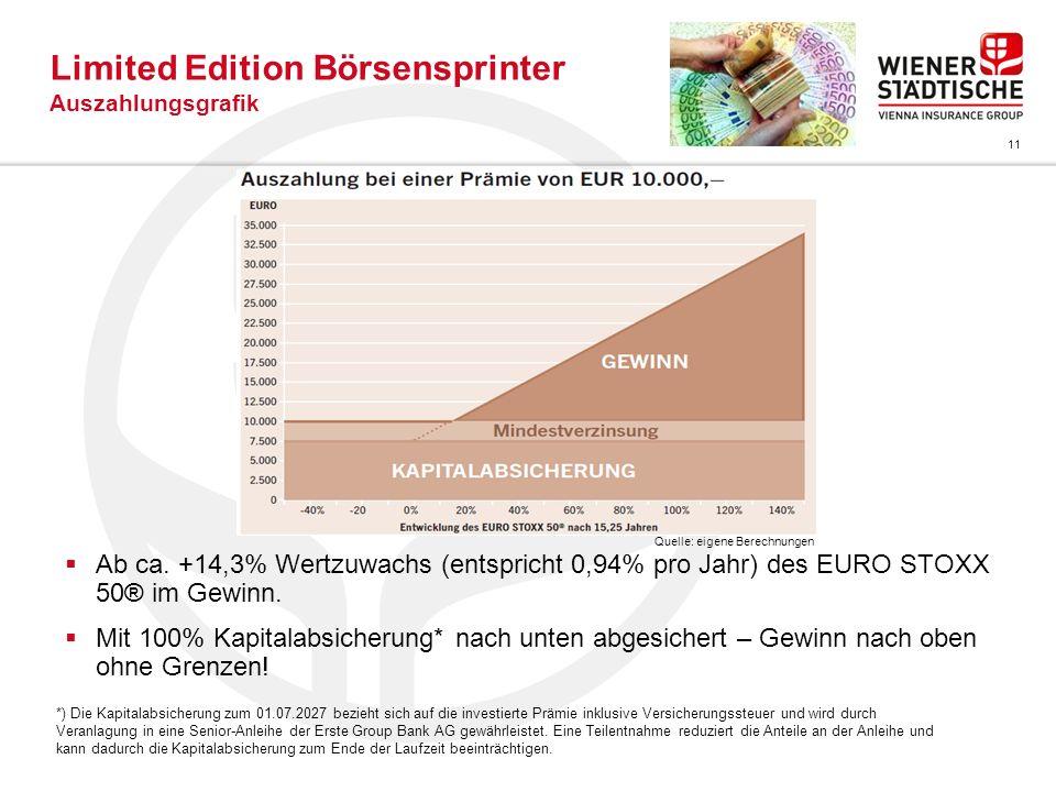 11 Limited Edition Börsensprinter Auszahlungsgrafik Ab ca. +14,3% Wertzuwachs (entspricht 0,94% pro Jahr) des EURO STOXX 50® im Gewinn. Mit 100% Kapit