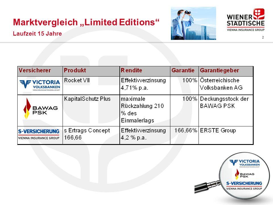 2 Marktvergleich Limited Editions Laufzeit 15 Jahre