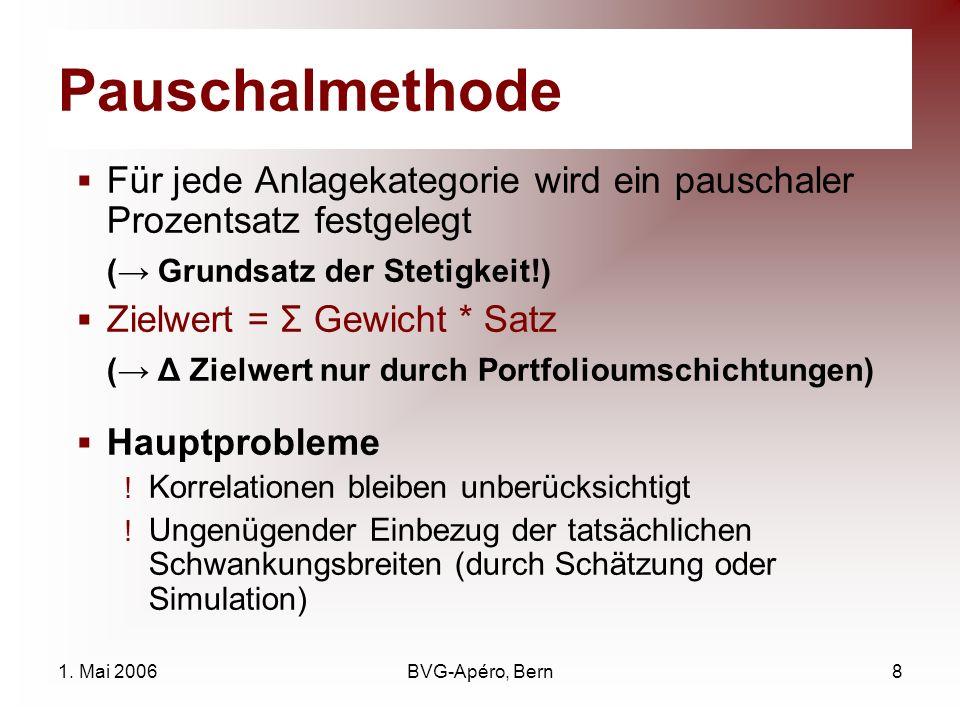 1. Mai 2006BVG-Apéro, Bern8 Pauschalmethode Für jede Anlagekategorie wird ein pauschaler Prozentsatz festgelegt ( Grundsatz der Stetigkeit!) Zielwert