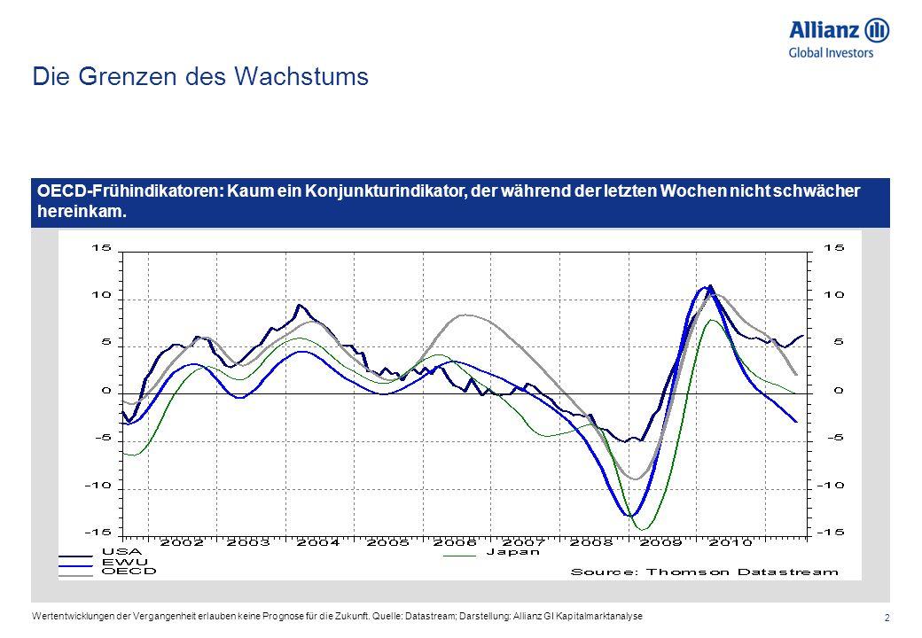 2 Die Grenzen des Wachstums Wertentwicklungen der Vergangenheit erlauben keine Prognose für die Zukunft. Quelle: Datastream; Darstellung: Allianz GI K