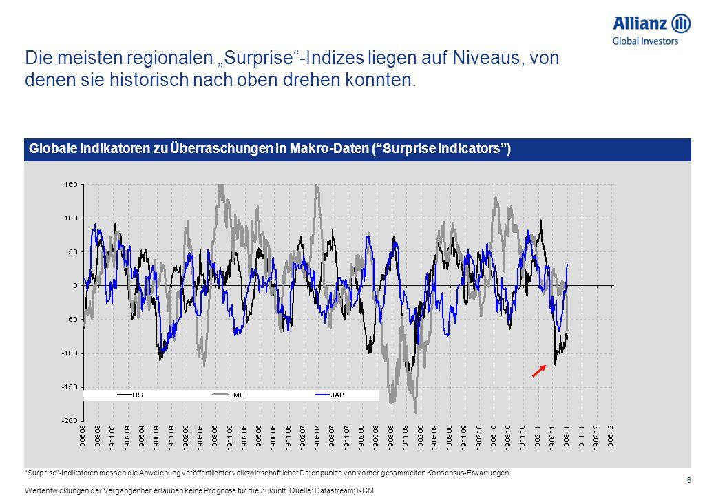 6 Die meisten regionalen Surprise-Indizes liegen auf Niveaus, von denen sie historisch nach oben drehen konnten. Surprise-Indikatoren messen die Abwei