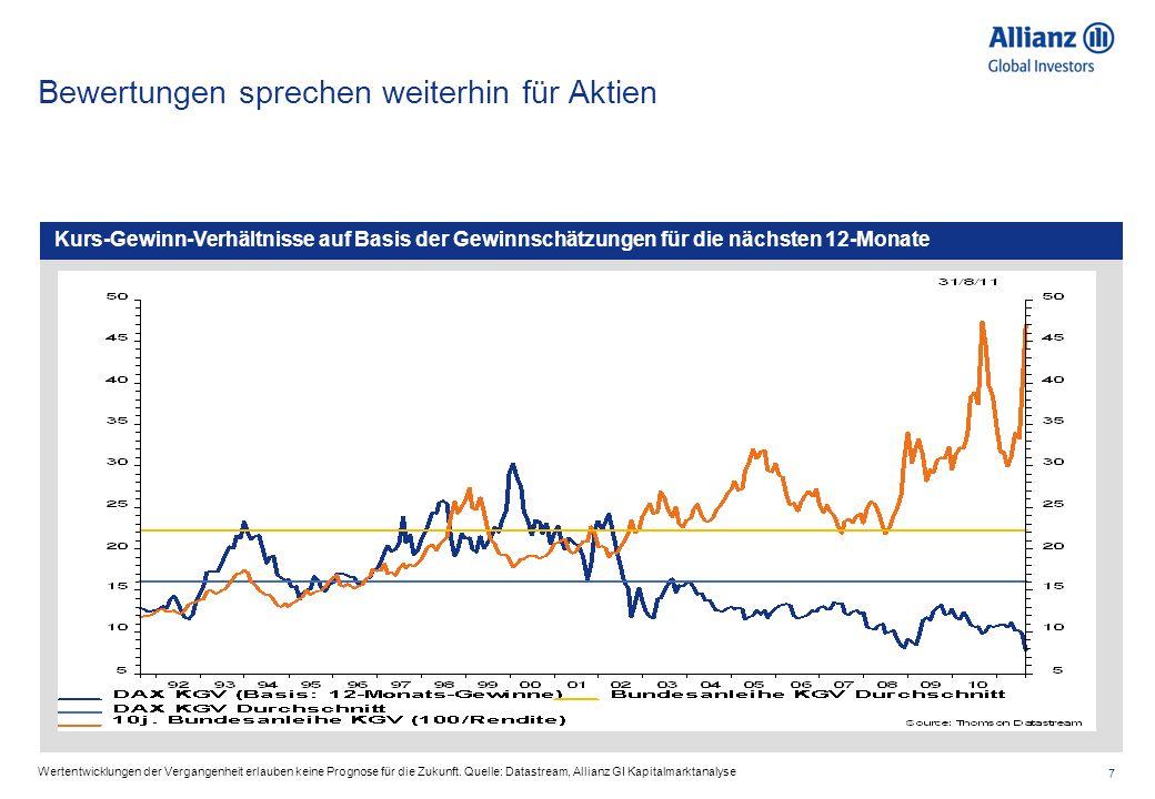 7 Kurs-Gewinn-Verhältnisse auf Basis der Gewinnschätzungen für die nächsten 12-Monate Bewertungen sprechen weiterhin für Aktien Wertentwicklungen der