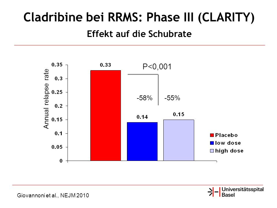 -58%-55% P<0,001 Annual relapse rate Giovannoni et al., NEJM 2010 Cladribine bei RRMS: Phase III (CLARITY) Effekt auf die Schubrate