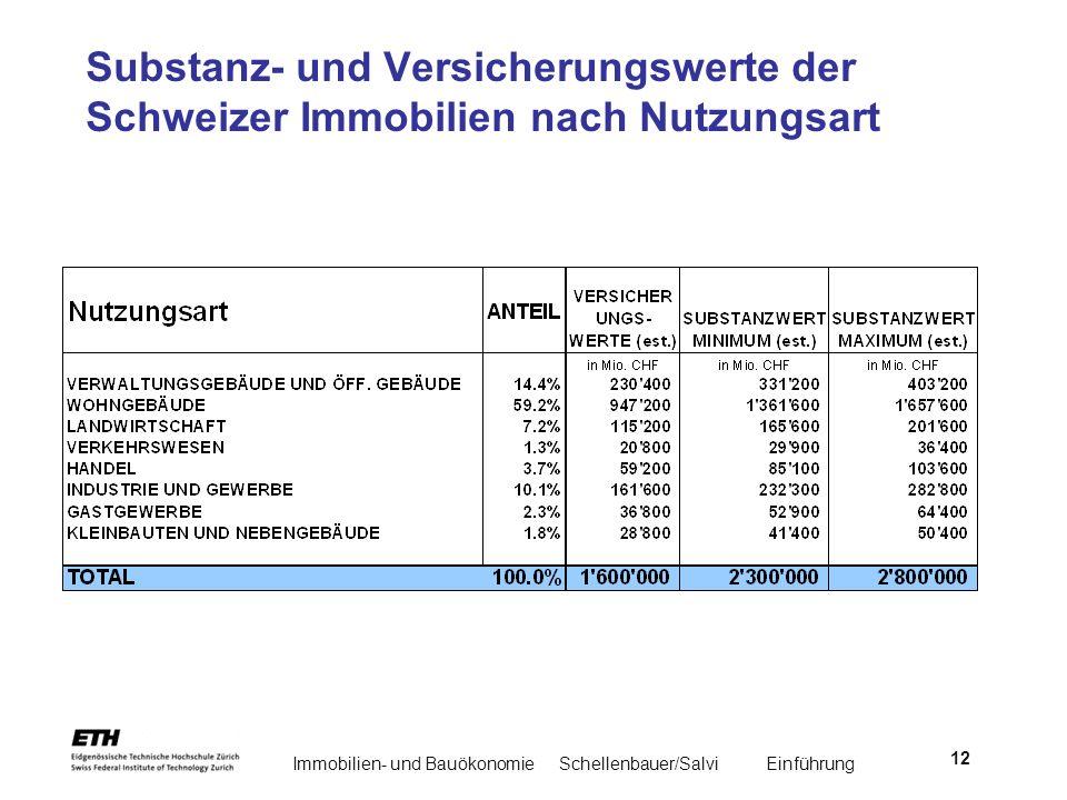 Immobilien- und BauökonomieSchellenbauer/Salvi Einführung 12 Substanz- und Versicherungswerte der Schweizer Immobilien nach Nutzungsart