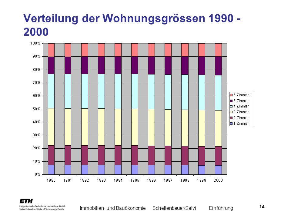 Immobilien- und BauökonomieSchellenbauer/Salvi Einführung 14 Verteilung der Wohnungsgrössen 1990 - 2000