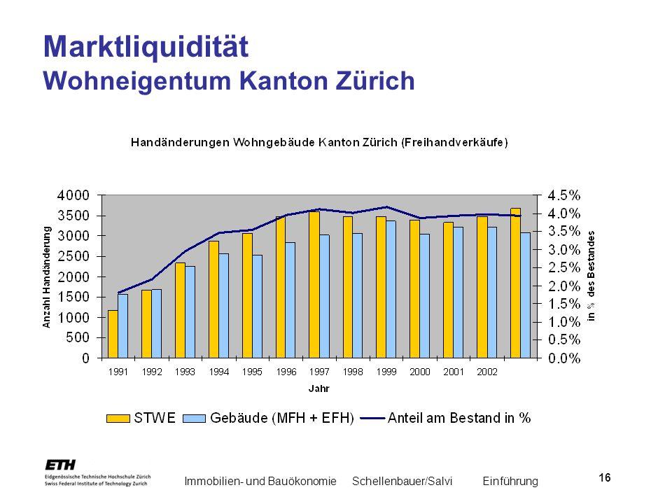 Immobilien- und BauökonomieSchellenbauer/Salvi Einführung 16 Marktliquidität Wohneigentum Kanton Zürich