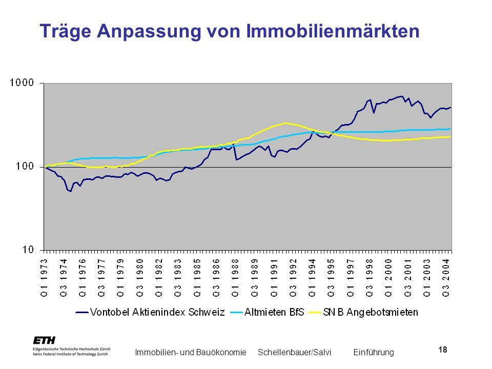 Immobilien- und BauökonomieSchellenbauer/Salvi Einführung 18 Träge Anpassung von Immobilienmärkten