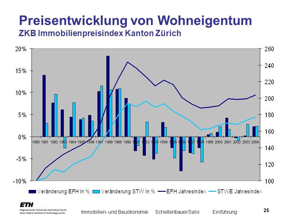 Immobilien- und BauökonomieSchellenbauer/Salvi Einführung 25 Preisentwicklung von Wohneigentum ZKB Immobilienpreisindex Kanton Zürich