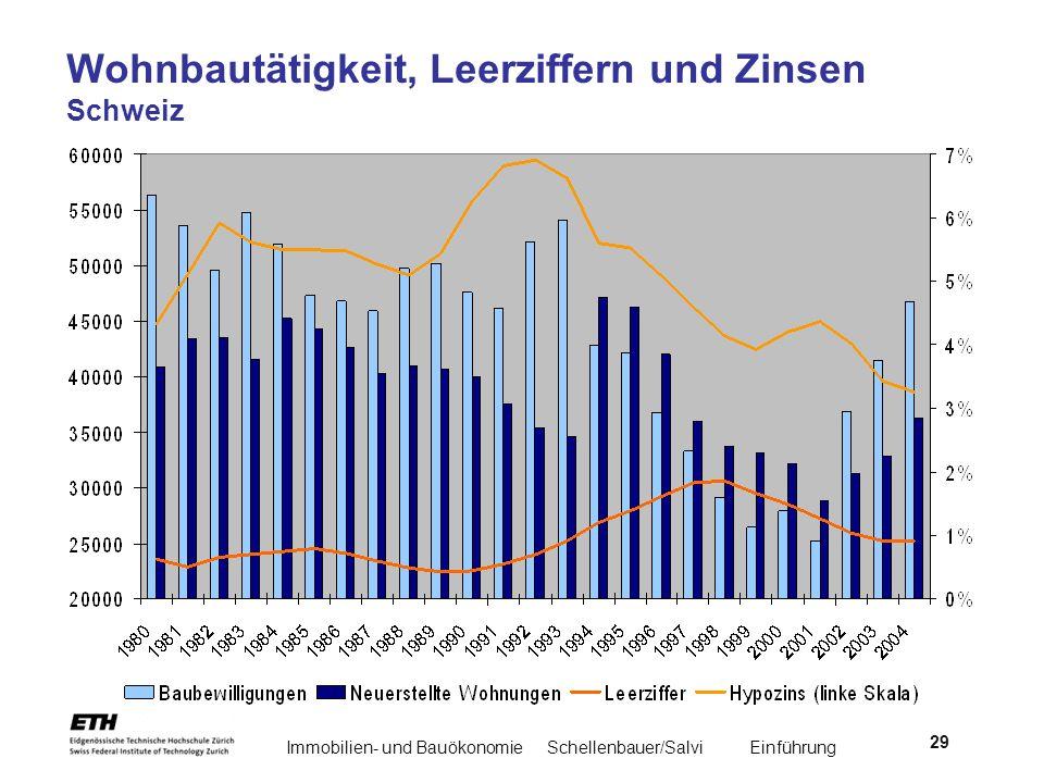 Immobilien- und BauökonomieSchellenbauer/Salvi Einführung 29 Wohnbautätigkeit, Leerziffern und Zinsen Schweiz