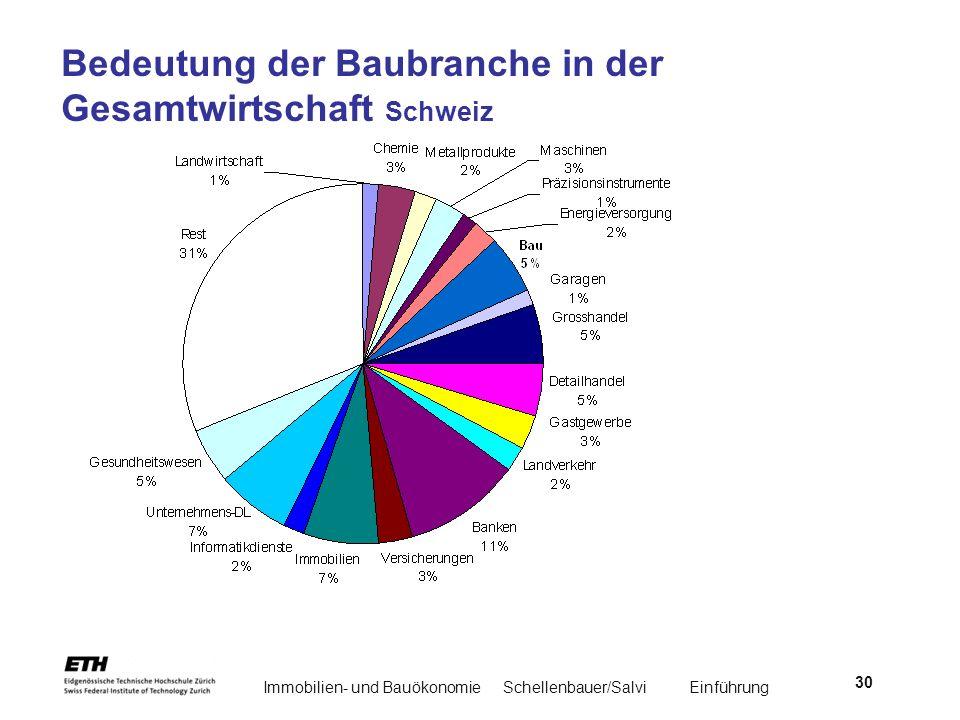 Immobilien- und BauökonomieSchellenbauer/Salvi Einführung 30 Bedeutung der Baubranche in der Gesamtwirtschaft Schweiz