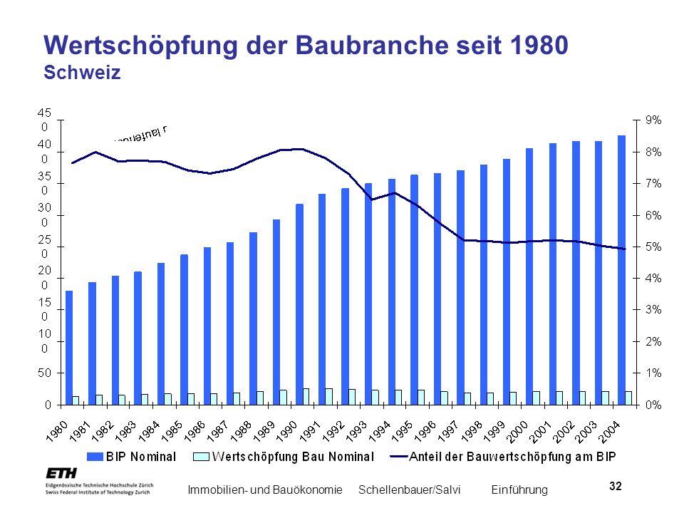 Immobilien- und BauökonomieSchellenbauer/Salvi Einführung 32 Wertschöpfung der Baubranche seit 1980 Schweiz