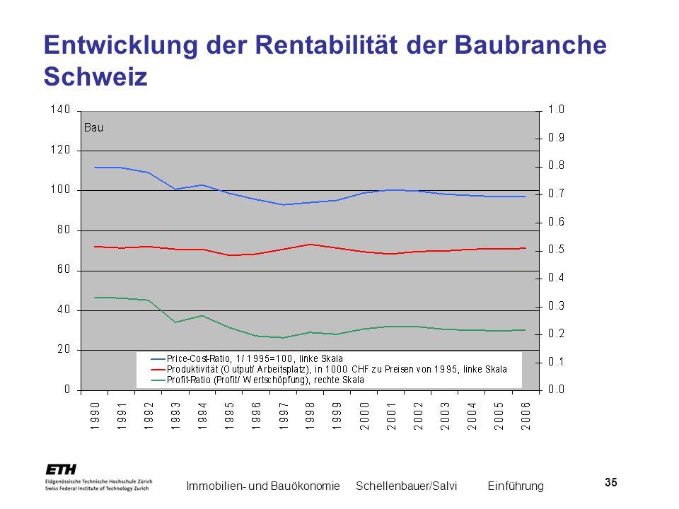 Immobilien- und BauökonomieSchellenbauer/Salvi Einführung 35 Entwicklung der Rentabilität der Baubranche Schweiz