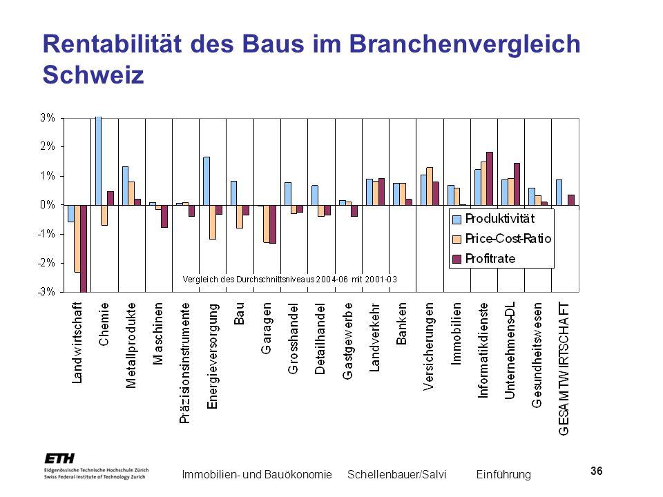 Immobilien- und BauökonomieSchellenbauer/Salvi Einführung 36 Rentabilität des Baus im Branchenvergleich Schweiz