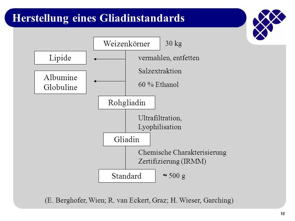 18 Herstellung eines Gliadinstandards Weizenkörner Lipide Albumine Globuline Rohgliadin Gliadin Standard vermahlen, entfetten Salzextraktion 60 % Ethanol Ultrafiltration, Lyophilisation Chemische Charakterisierung Zertifizierung (IRMM) 500 g (E.