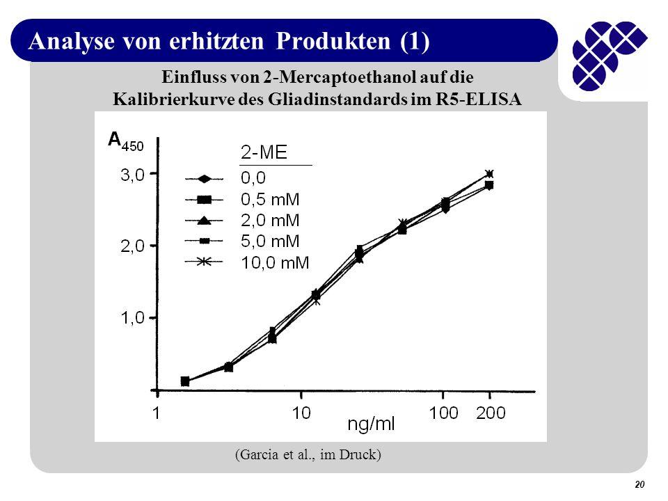 20 Analyse von erhitzten Produkten (1) Einfluss von 2-Mercaptoethanol auf die Kalibrierkurve des Gliadinstandards im R5-ELISA (Garcia et al., im Druck)