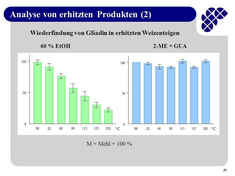 21 Analyse von erhitzten Produkten (2) 60 % EtOH2-ME + GUA M = Mehl = 100 % Wiederfindung von Gliadin in erhitzten Weizenteigen °C