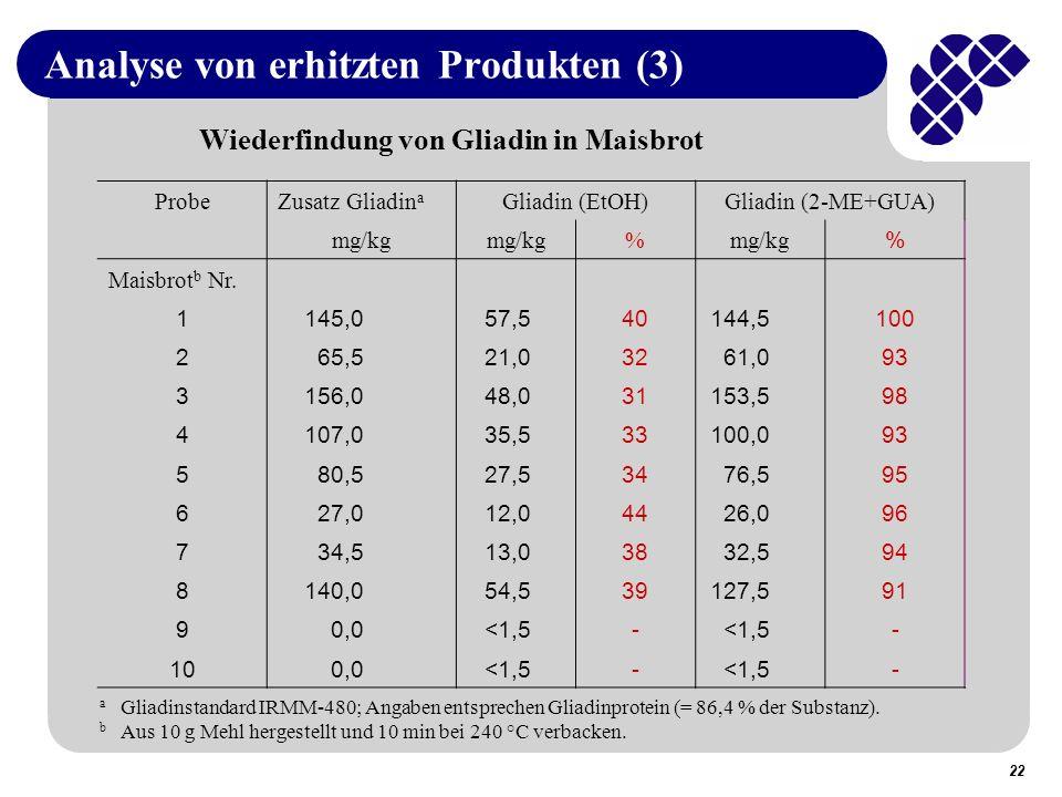 22 Analyse von erhitzten Produkten (3) ProbeZusatz Gliadin a Gliadin (EtOH)Gliadin (2-ME+GUA) mg/kg % % Maisbrot b Nr.