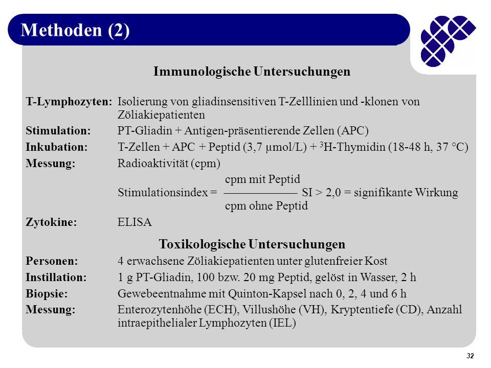 32 Methoden (2) Immunologische Untersuchungen T-Lymphozyten:Isolierung von gliadinsensitiven T-Zelllinien und -klonen von Zöliakiepatienten Stimulation:PT-Gliadin + Antigen-präsentierende Zellen (APC) Inkubation:T-Zellen + APC + Peptid (3,7 µmol/L) + 3 H-Thymidin (18-48 h, 37 °C) Messung:Radioaktivität (cpm) cpm mit Peptid Stimulationsindex = SI > 2,0 = signifikante Wirkung cpm ohne Peptid Zytokine:ELISA Toxikologische Untersuchungen Personen:4 erwachsene Zöliakiepatienten unter glutenfreier Kost Instillation:1 g PT-Gliadin, 100 bzw.