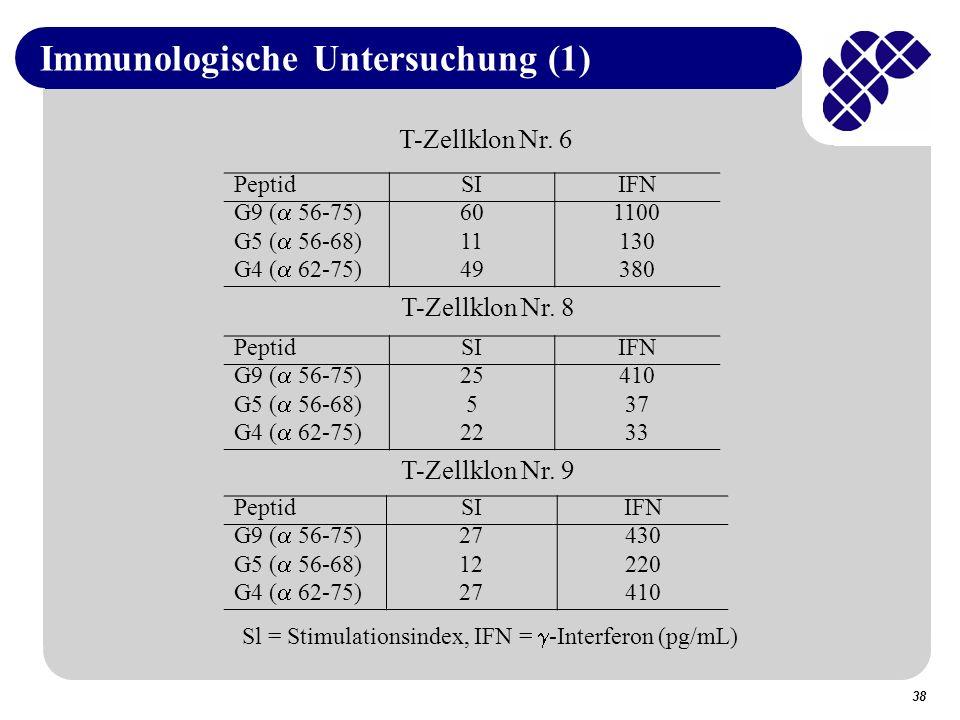 38 Immunologische Untersuchung (1) PeptidSIIFN G9 ( 56-75) 601100 G5 ( 56-68) 11130 G4 ( 62-75) 49380 PeptidSIIFN G9 ( 56-75) 25410 G5 ( 56-68) 537 G4 ( 62-75) 2233 PeptidSIIFN G9 ( 56-75) 27430 G5 ( 56-68) 12220 G4 ( 62-75) 27410 T-Zellklon Nr.