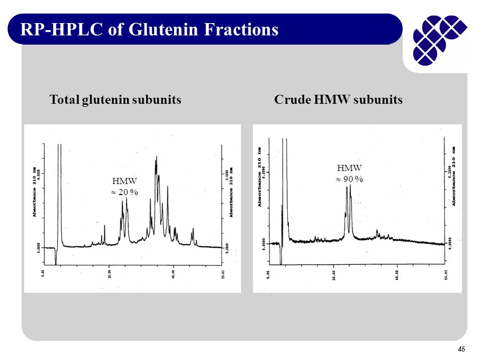 45 RP-HPLC of Glutenin Fractions Total glutenin subunits Crude HMW subunits HMW 20 % HMW 90 %
