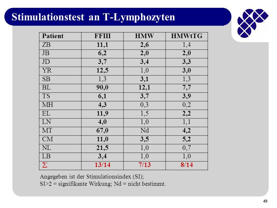 49 Stimulationstest an T-Lymphozyten PatientFFIIIHMWHMWtTG ZB11,12,61,4 JB6,22,0 JD3,73,43,3 YR12,51,03,0 SB1,33,11,3 BL90,012,17,7 TS6,13,73,9 MH4,30,30,2 EL11,91,52,2 LN4,01,01,1 MT67,0Nd4,2 CM11,03,55,2 NL21,51,00,7 LB3,41,0 13/147/138/14 Angegeben ist der Stimulationsindex (SI); SI>2 = signifikante Wirkung; Nd = nicht bestimmt.