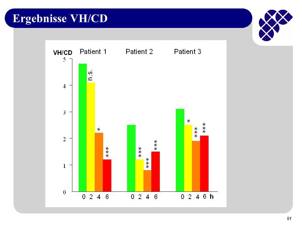 51 Ergebnisse VH/CD