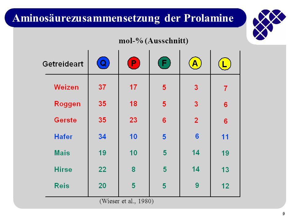 9 Aminosäurezusammensetzung der Prolamine mol-% (Ausschnitt) (Wieser et al., 1980)