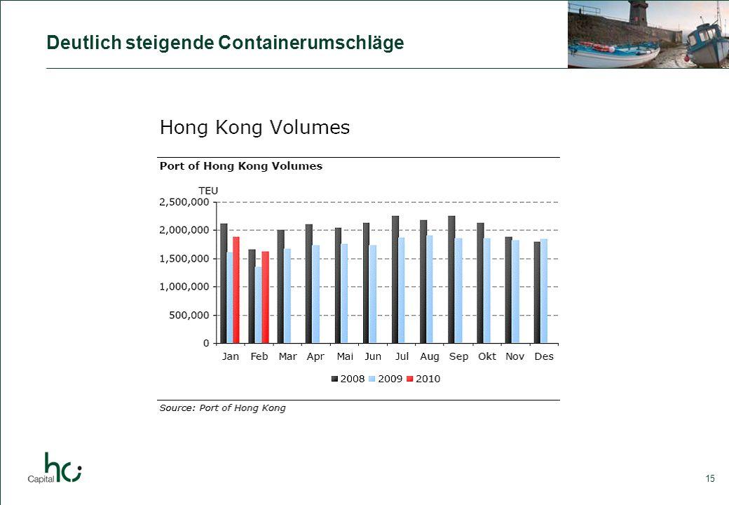 15 Deutlich steigende Containerumschläge