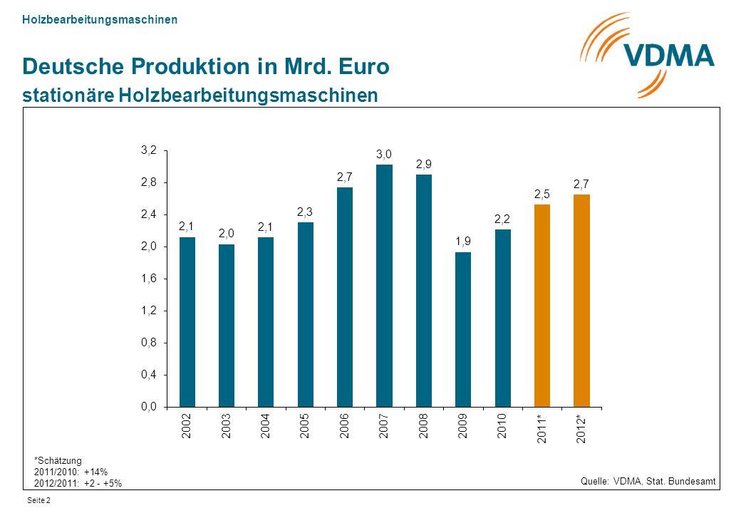 Holzbearbeitungsmaschinen Seite 2 Deutsche Produktion in Mrd. Euro stationäre Holzbearbeitungsmaschinen Quelle: VDMA, Stat. Bundesamt *Schätzung 2011/