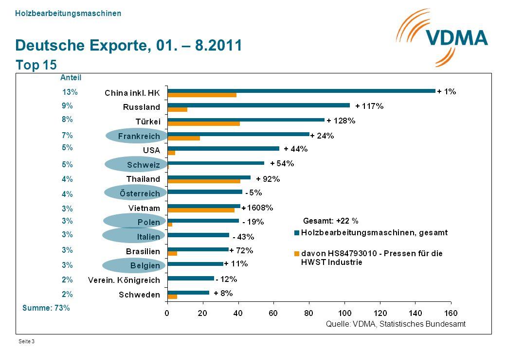 Holzbearbeitungsmaschinen Seite 3 Deutsche Exporte, 01. – 8.2011 Top 15 Quelle: VDMA, Statistisches Bundesamt Gesamt: +22 % 13% Anteil 9% 8% 7% 5% 4%