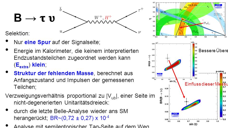 B Selektion: Nur eine Spur auf der Signalseite; Energie im Kalorimeter, die keinem interpretierten Endzustandsteilchen zugeordnet werden kann (E extra ) klein; Struktur der fehlenden Masse, berechnet aus Anfangszustand und Impulsen der gemessenen Teilchen; Verzweigungsverhältnis proportional zu |V ub |, einer Seite im nicht-degenerierten Unitaritätsdreieck: durch die letzte Belle-Analyse wieder ans SM herangerückt; BR~(0,72 ± 0,27) x 10 -4 Analyse mit semileptonischer Tag-Seite auf dem Weg.