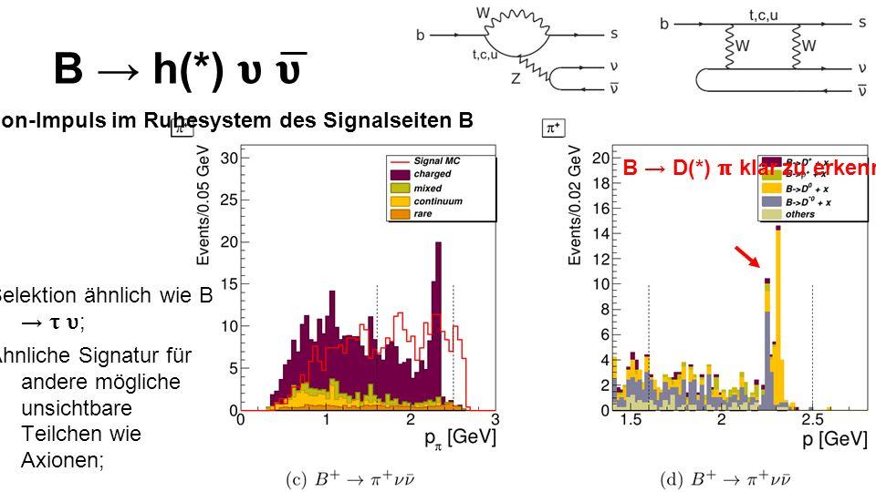 B h(*) Selektion ähnlich wie B ; Ähnliche Signatur für andere mögliche unsichtbare Teilchen wie Axionen; B D(*) klar zu erkennen und entfernbar.