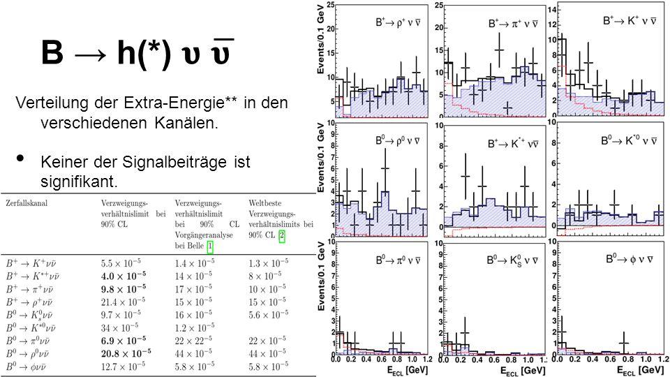 B h(*) Verteilung der Extra-Energie** in den verschiedenen Kanälen.