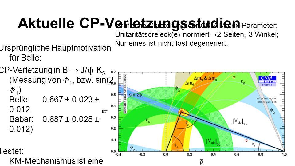 Aktuelle CP-Verletzungsstudien Ursprüngliche Hauptmotivation für Belle: CP-Verletzung in B J/ K S (Messung von 1, bzw.