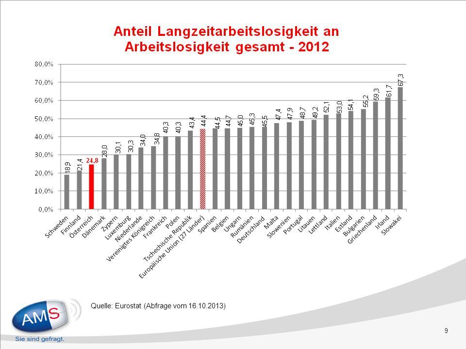 Quelle: Eurostat (Abfrage vom 16.10.2013) 9