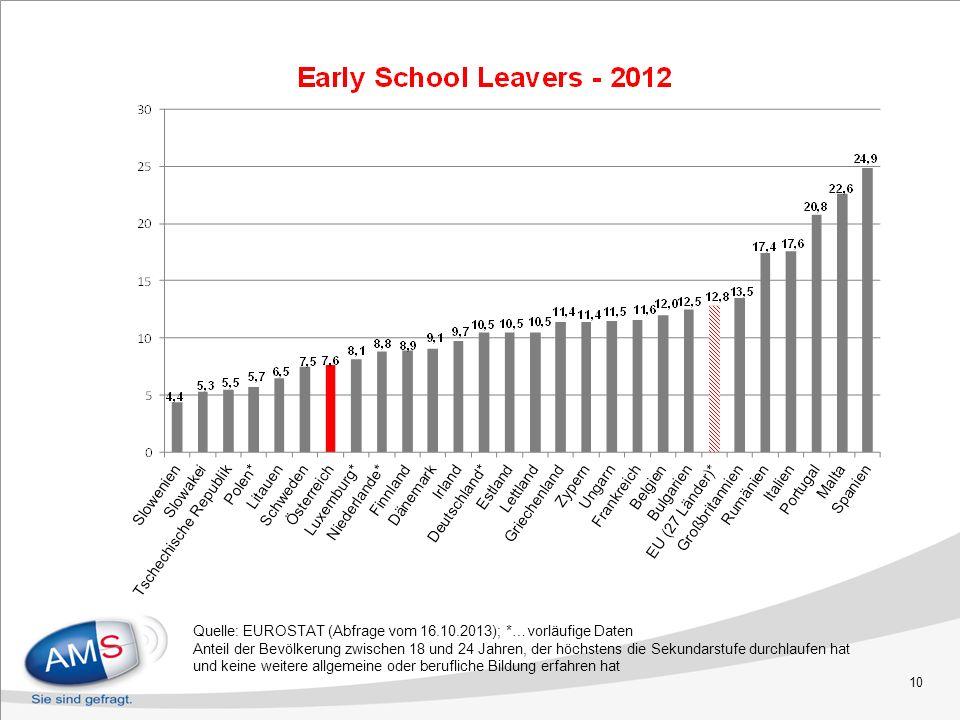 Quelle: EUROSTAT (Abfrage vom 16.10.2013); *…vorläufige Daten Anteil der Bevölkerung zwischen 18 und 24 Jahren, der höchstens die Sekundarstufe durchl