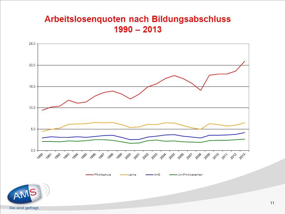 Arbeitslosenquoten nach Bildungsabschluss 1990 – 2013 11