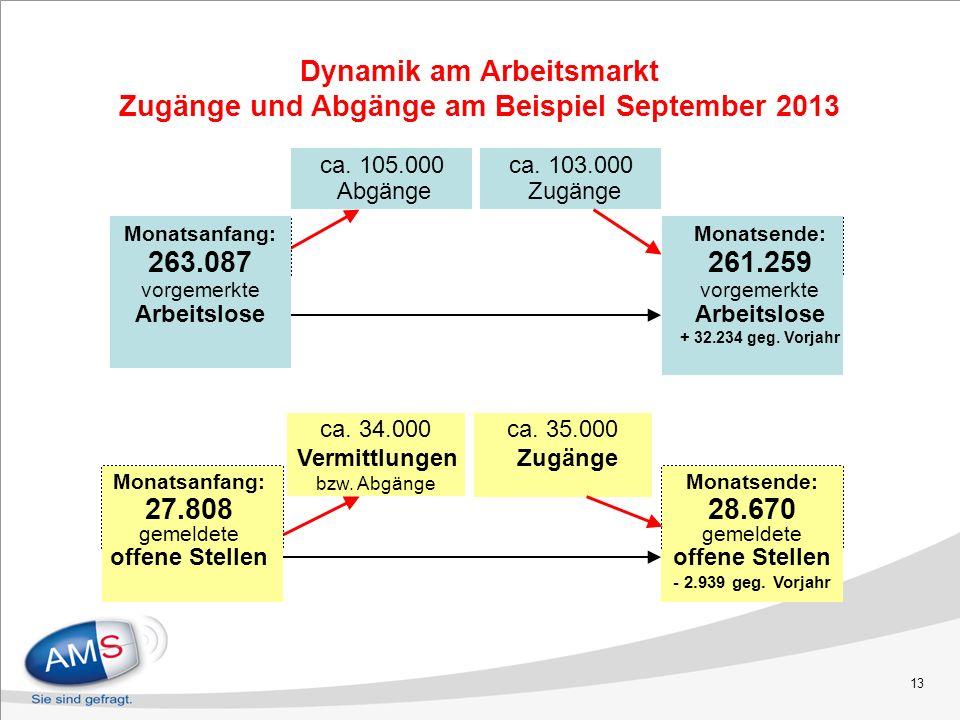 13 ca. 105.000 Abgänge ca. 103.000 Zugänge Monatsende: 261.259 vorgemerkte Arbeitslose + 32.234 geg. Vorjahr Monatsanfang: 263.087 vorgemerkte Arbeits