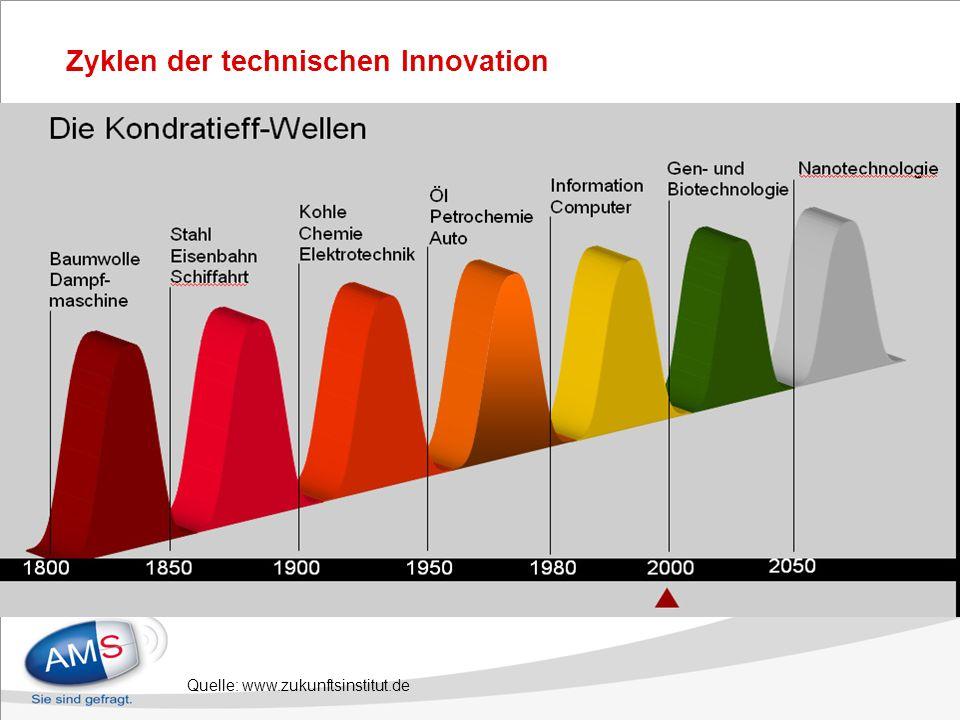Zyklen der technischen Innovation Quelle: www.zukunftsinstitut.de