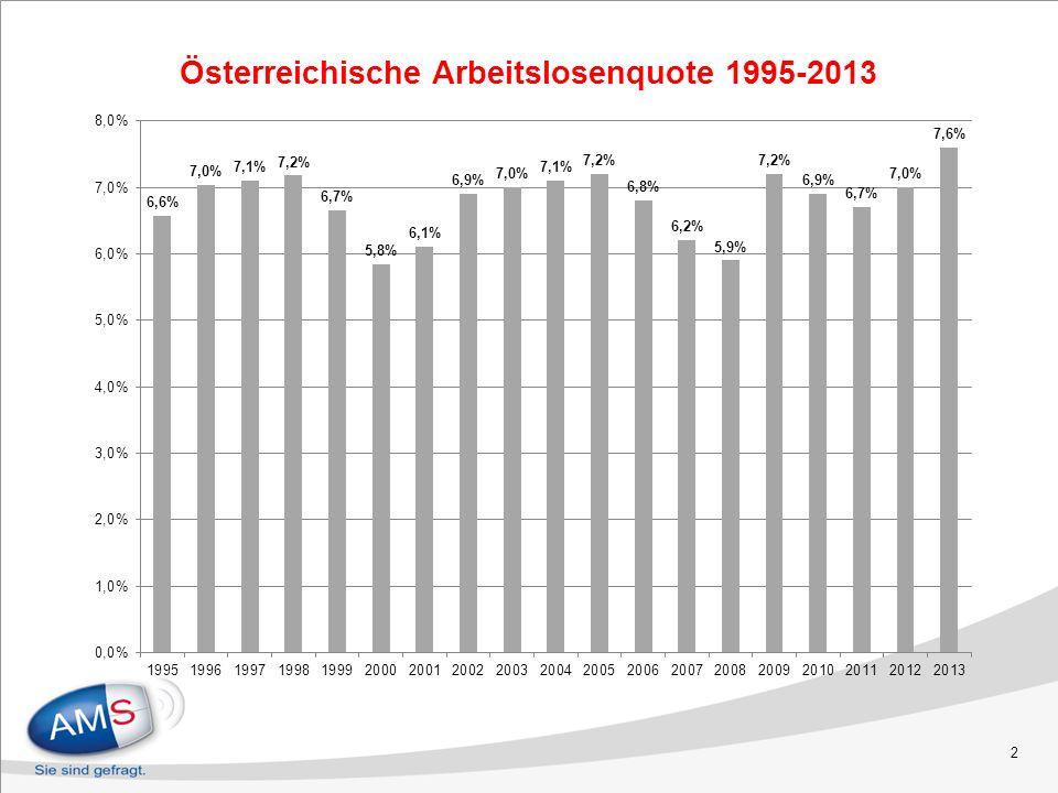 2 Österreichische Arbeitslosenquote 1995-2013