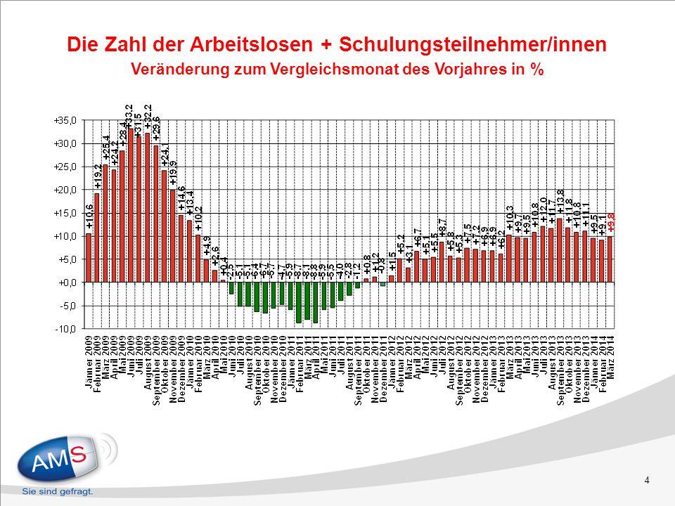 4 Die Zahl der Arbeitslosen + Schulungsteilnehmer/innen Veränderung zum Vergleichsmonat des Vorjahres in %