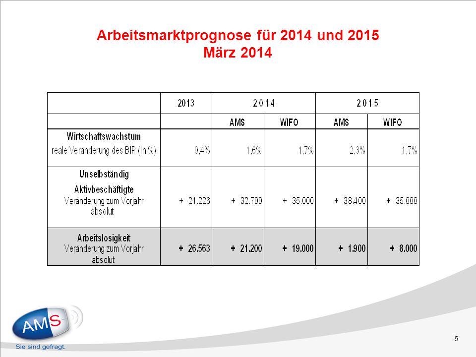 5 Arbeitsmarktprognose für 2014 und 2015 März 2014