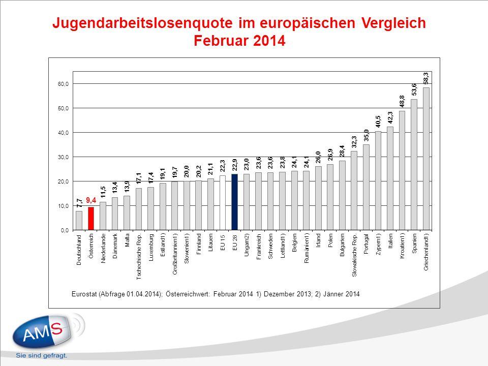 Jugendarbeitslosenquote im europäischen Vergleich Februar 2014