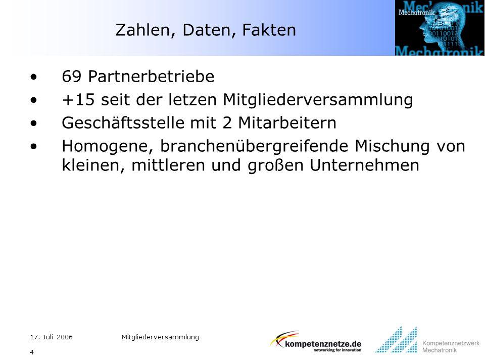 17. Juli 2006Mitgliederversammlung 4 Zahlen, Daten, Fakten 69 Partnerbetriebe +15 seit der letzen Mitgliederversammlung Geschäftsstelle mit 2 Mitarbei