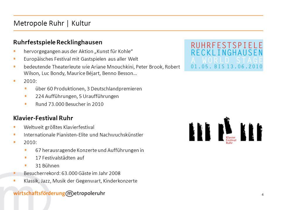 5 Metropole Ruhr | Kultur Internationale Kurzfilmtage Oberhausen Ältestes Kurzfilmfestival der Welt: Gründung 1954 als Westdeutsche Kulturfilmtage Eine der angesehensten Filmveranstaltungen der Welt; gilt als besonders politisch Jährlich durchschnittlich 6.000 Wettbewerbsbeiträge aus über 90 Ländern Es werden rd.