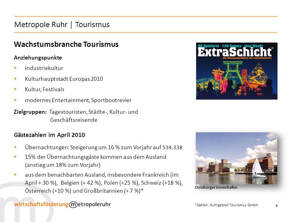 8 Metropole Ruhr | Tourismus Wachstumsbranche Tourismus Anziehungspunkte Industriekultur Kulturhauptstadt Europas 2010 Kultur, Festivals modernes Entertainment, Sportbootrevier Zielgruppen: Tagestouristen, Städte-, Kultur- und Geschäftsreisende Gästezahlen im April 2010 Übernachtungen: Steigerung um 16 % zum Vorjahr auf 534.338 15% der Übernachtungsgäste kommen aus dem Ausland (anstieg um 18% zum Vorjahr) aus dem benachbarten Ausland, insbesondere Frankreich (im April + 30 %), Belgien (+ 42 %), Polen (+25 %), Schweiz (+18 %), Österreich (+10 %) und Großbritannien (+ 7 %)* Duisburger Innenhafen *Zahlen: Ruhrgebiet Tourismus GmbH