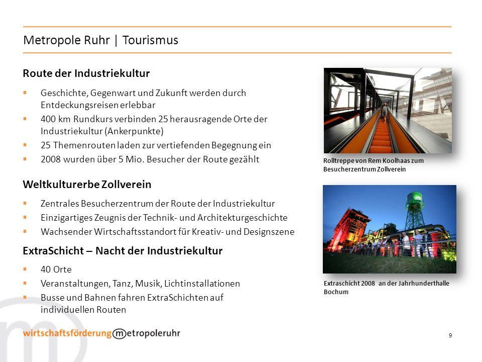 9 Metropole Ruhr | Tourismus Route der Industriekultur Geschichte, Gegenwart und Zukunft werden durch Entdeckungsreisen erlebbar 400 km Rundkurs verbinden 25 herausragende Orte der Industriekultur (Ankerpunkte) 25 Themenrouten laden zur vertiefenden Begegnung ein 2008 wurden über 5 Mio.